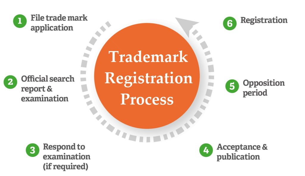 Brand Name Registration Process And Procedure With Fees In